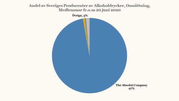Bild på diagram som visar Andel av Sveriges producenter kontra The Absolut Company